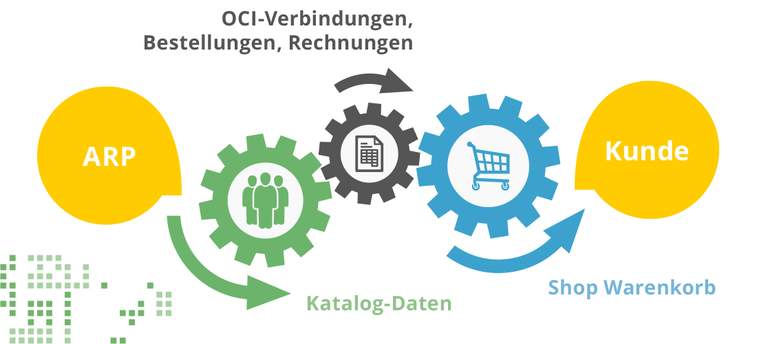bild_eprocurement_schema