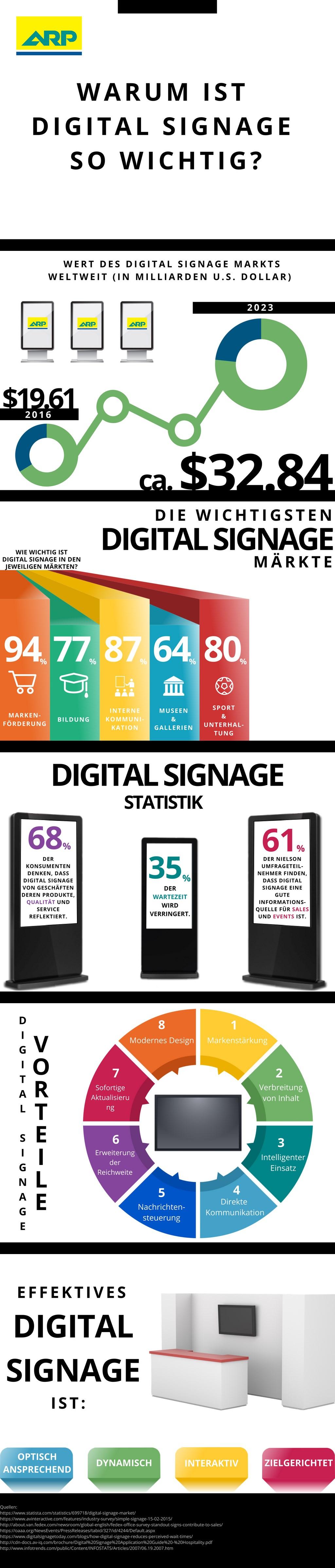 Digital Signage   Electronic Screen & Displays   ARP Schweiz