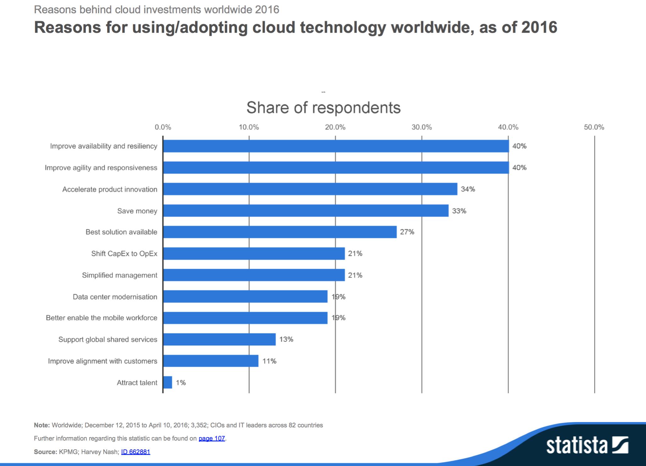20170324_sdw_cloud_computing