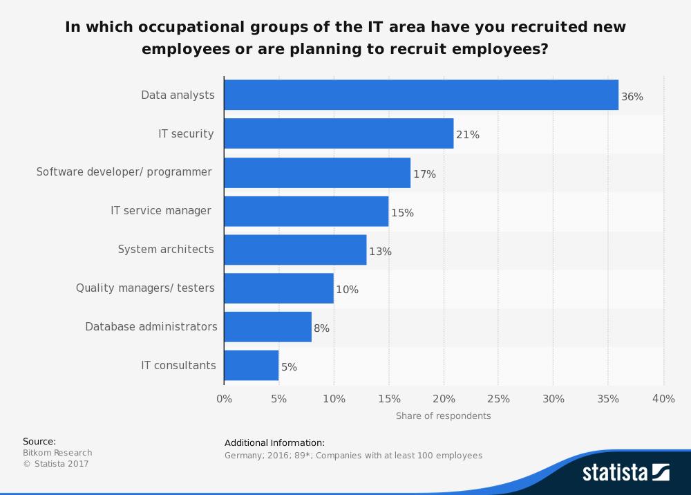 IT Jobs für Industrie 4.0