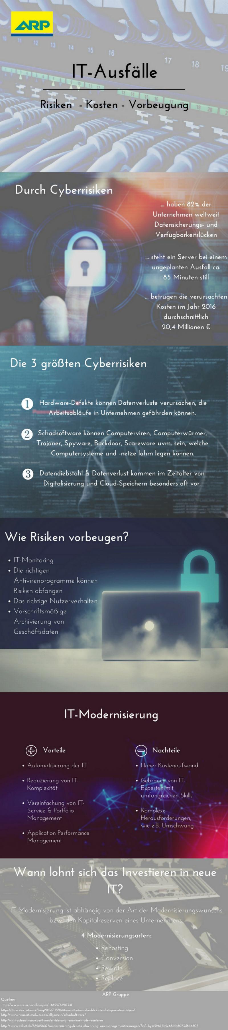 it-ausfaelle infografik