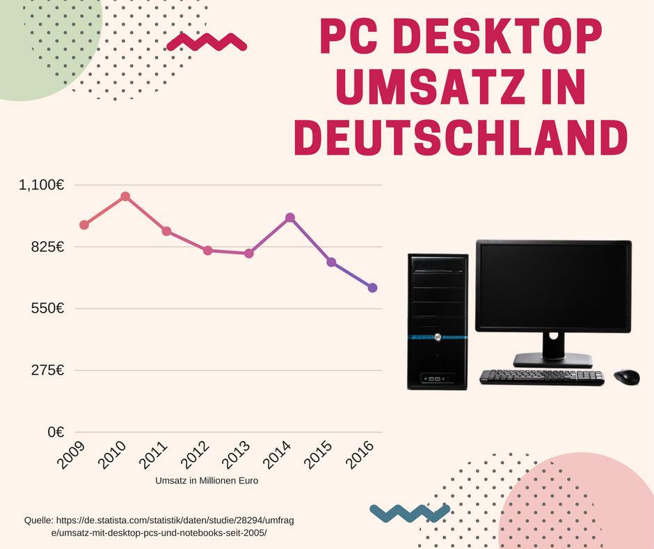 PC Desktop Umsatz in Deutschland von 2009 bis 2016