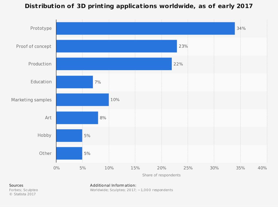 ARP Printing 3D Printing Statistik