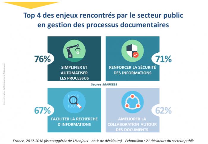 Transformation digitale des services publics infographie